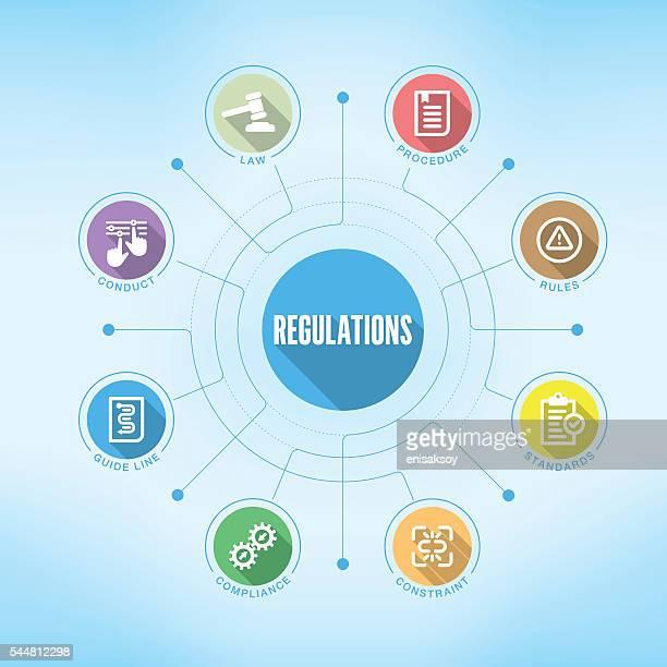 Regulamentos gráfico com palavras-chave e ícones