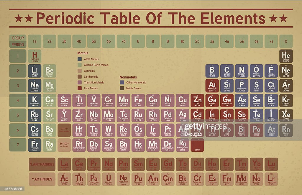 Retro Periodic Table Of The Elements