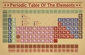 Retro Periodic Table Of The Elements