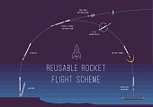 Reusable rocket flight scheme