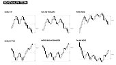 reversal pattern stock chart compilation