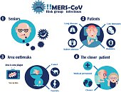 Risk infectious MERS-COV