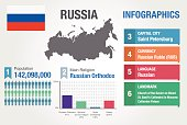 Russia infographics, statistical data, Russia information, vector illustration