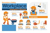 Safety and Prevention in The Workplace.