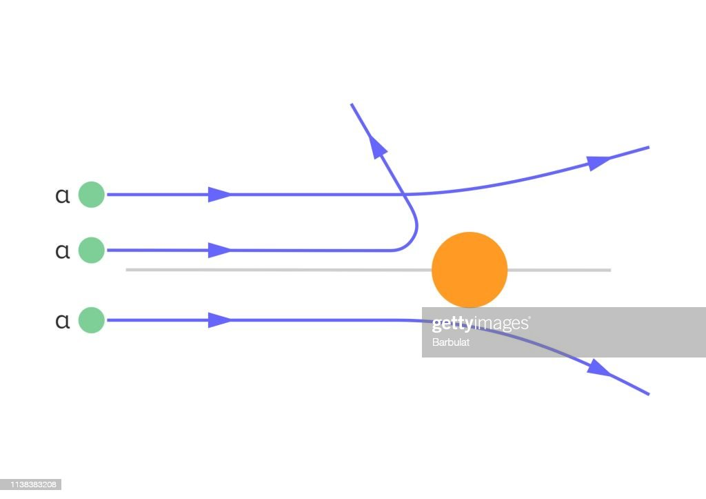 Scattering of alpha particles by atoms