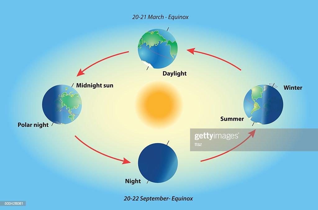 Season on planet earth