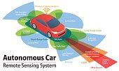 sensor and camera systems of vehicle, autonomous car, driverless vehicle