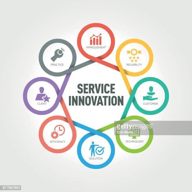 Dienstleistungsinnovation Infografik mit 8 Schritten, Teile, Optionen