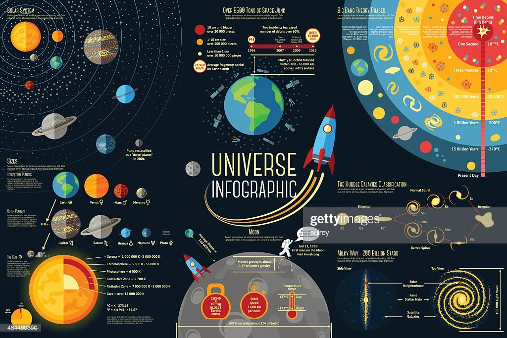 Set of Universe Infographics - Solar system, Planets comparison, Sun