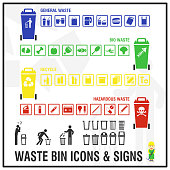 Set of waste bins with icons and signs prepared for organize and manage the waste to ensure people place the waste in correct bin. Waste management labels.