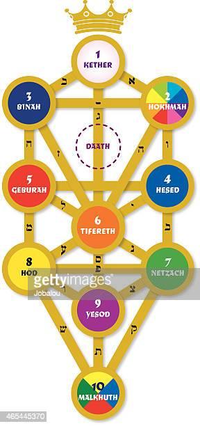 simple design sephirotic tree - hebrew script stock illustrations, clip art, cartoons, & icons