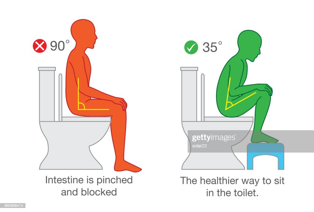 Sitting for get proper degree angle for help with excretion.