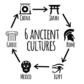 Six ancient cultures.