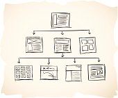Sketch sitemap with wireframes