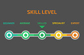 Skill levels vector