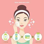 Skincare steps flat design illustration