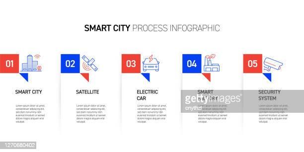 illustrazioni stock, clip art, cartoni animati e icone di tendenza di progettazione infografica del processo relativa alla città intelligente - città intelligente