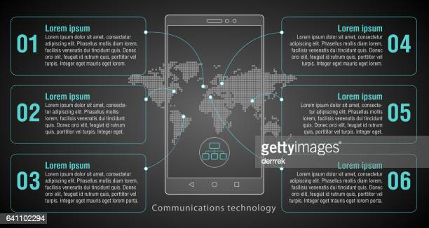 Smartphone, communications technology.