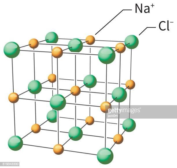 Sodium Chloride, NaCl Molecular Structure