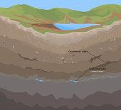 Soil geothermal