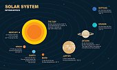 Solar System Infographic Elements