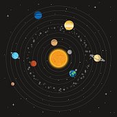 Solar system on a background of space