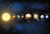 Solar system planets diagram