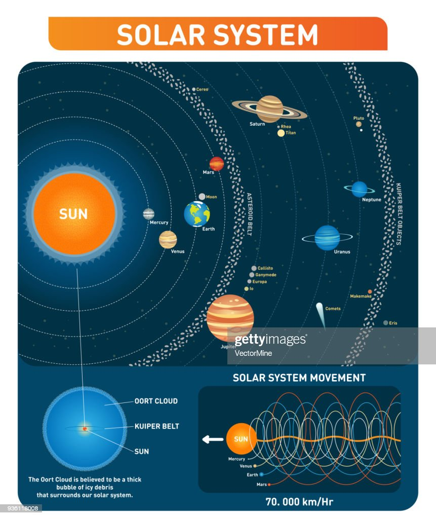 Solar system planets, sun, asteroid belt, kuiper belt and other main objects. space exploration vector illustration collection.