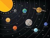 Solar system. Vector flat illustration