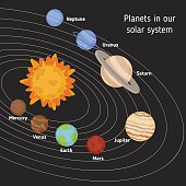 Solar system with sun and planets.