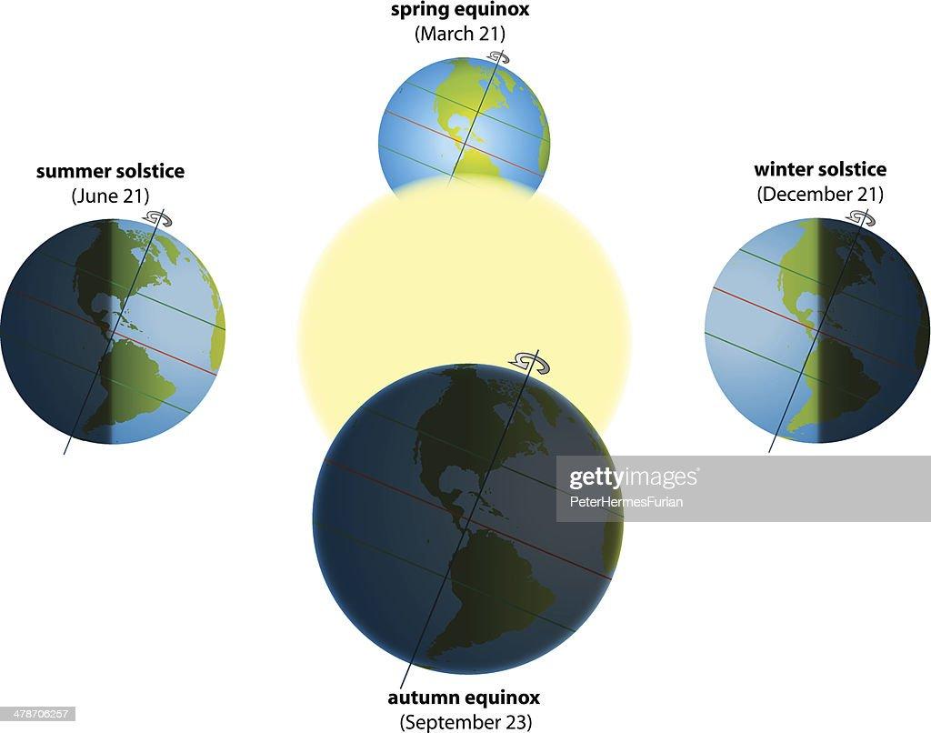Solstice Equinox America