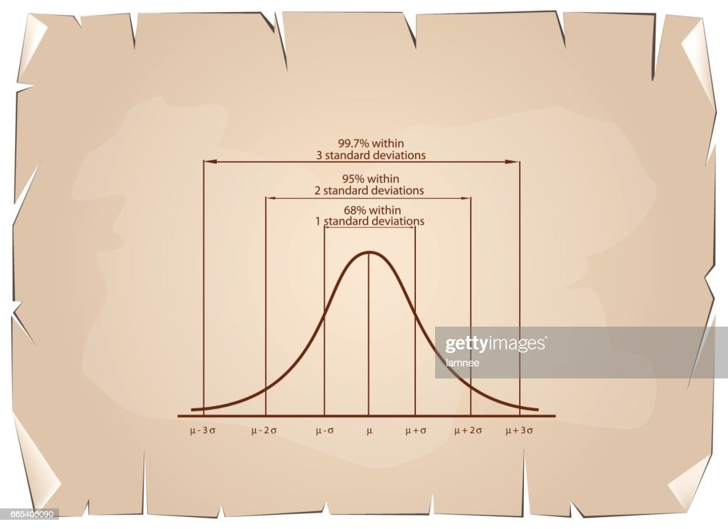 Standard Deviation Diagram on Old Paper Background