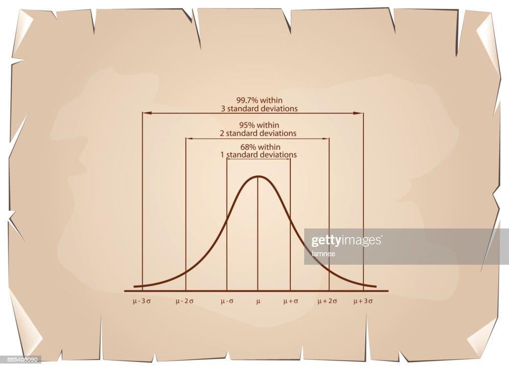Standard Deviation Diagram on Old Paper Background