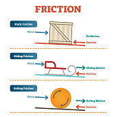 Static, sliding and rolling friction physics, vector illustration diagram poster with simple examples.