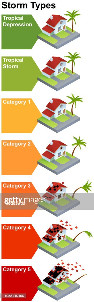 storm hurricane disaster diagram infographic vector : stock illustration