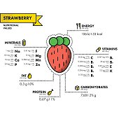 Strawberry - nutritional information. Healthy diet.