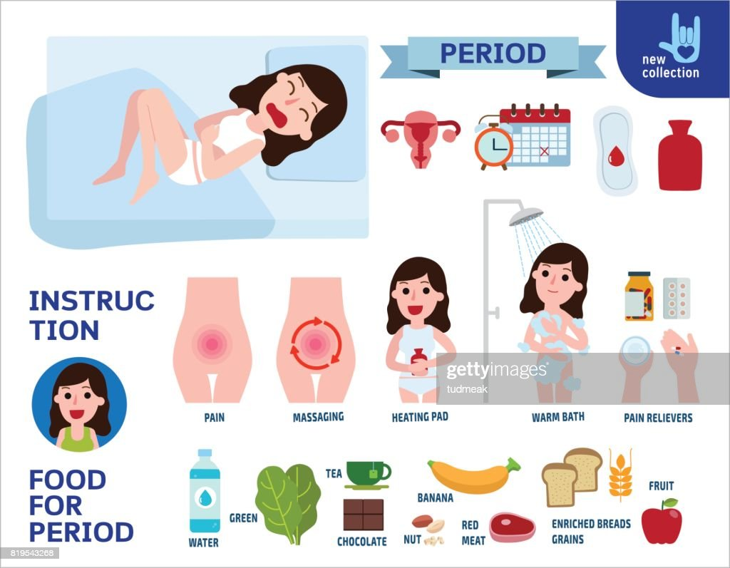 Stressed woman suffering from pain in menstrual. Period treatment concept. pms infographic element.  Vector flat icon cartoon design illustration. isolated on white background.