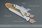 structure of space Shuttle with fuel tanks