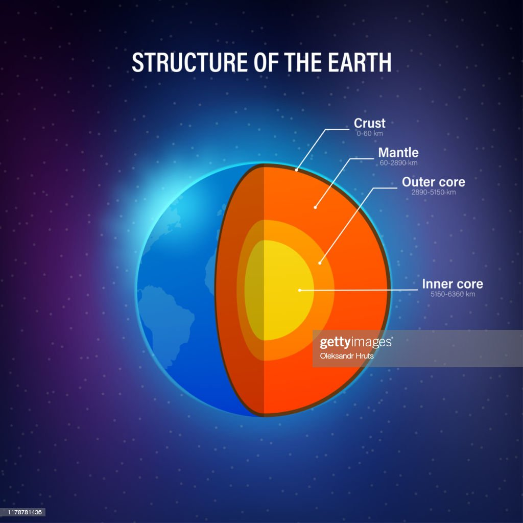Structure of the earth - cross section with accurate layers of the earth's interior, description, depth in kilometers. Vector illustration. : Stock Illustration