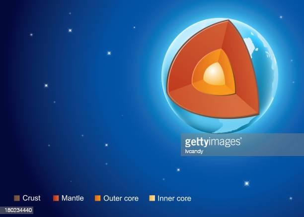 ilustraciones, imágenes clip art, dibujos animados e iconos de stock de estructura de la tierra - corteza terrestre