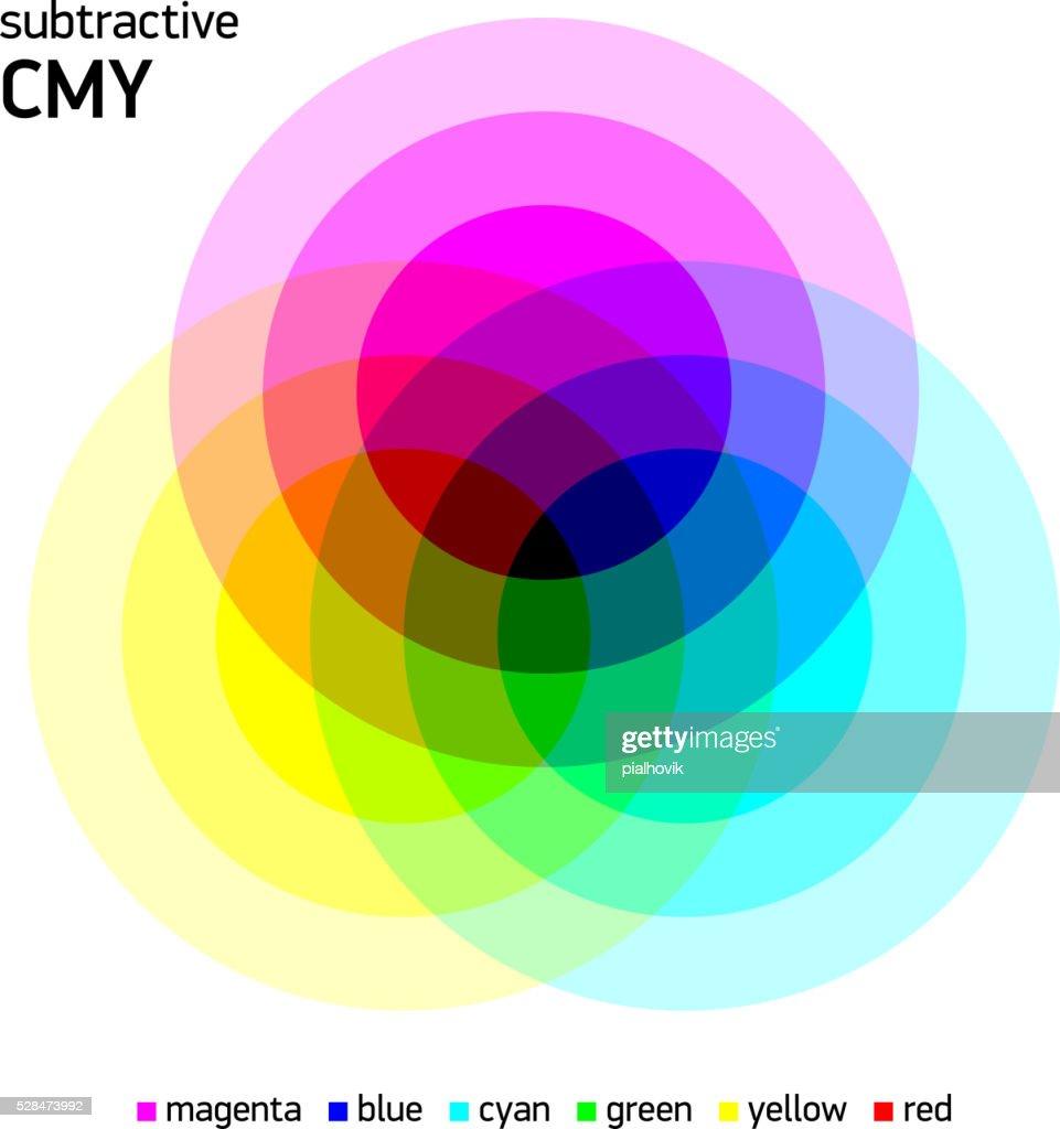 Subtractive CMY color mixing