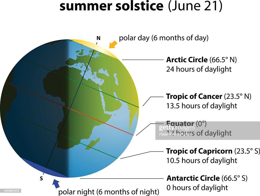 Summer Solstice Europe Africa