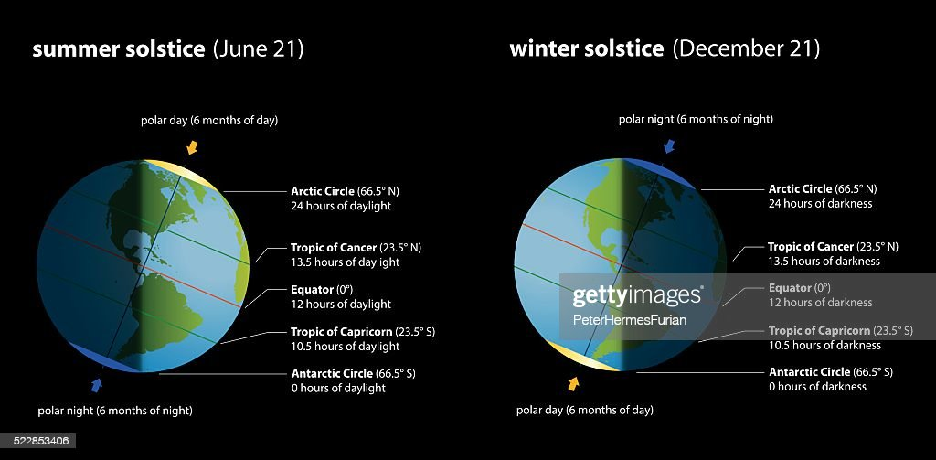 Summer Winter Solstice Chart