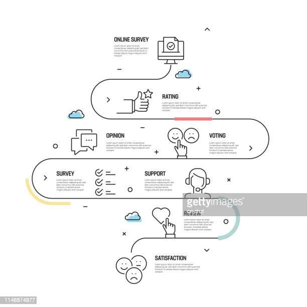illustrations, cliparts, dessins animés et icônes de sondage et témoignages concept vectoriel et éléments de conception infographique dans le style linéaire - satisfaction