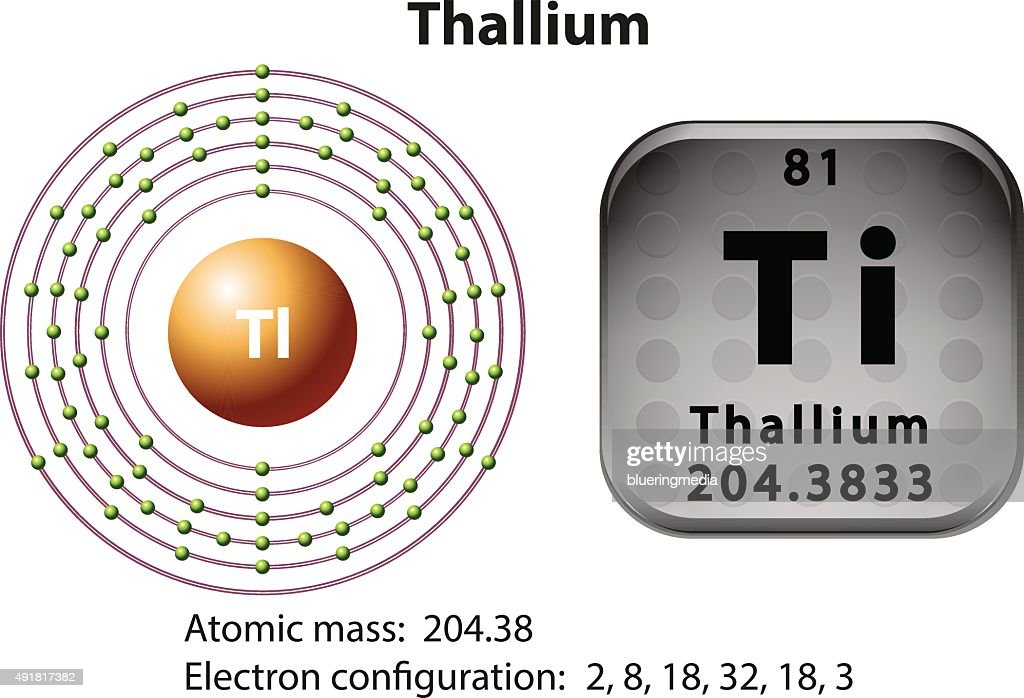 Symbol and electron diagram for Thallium