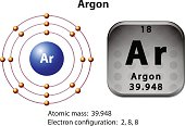 Symbol  electron diagram  Argon