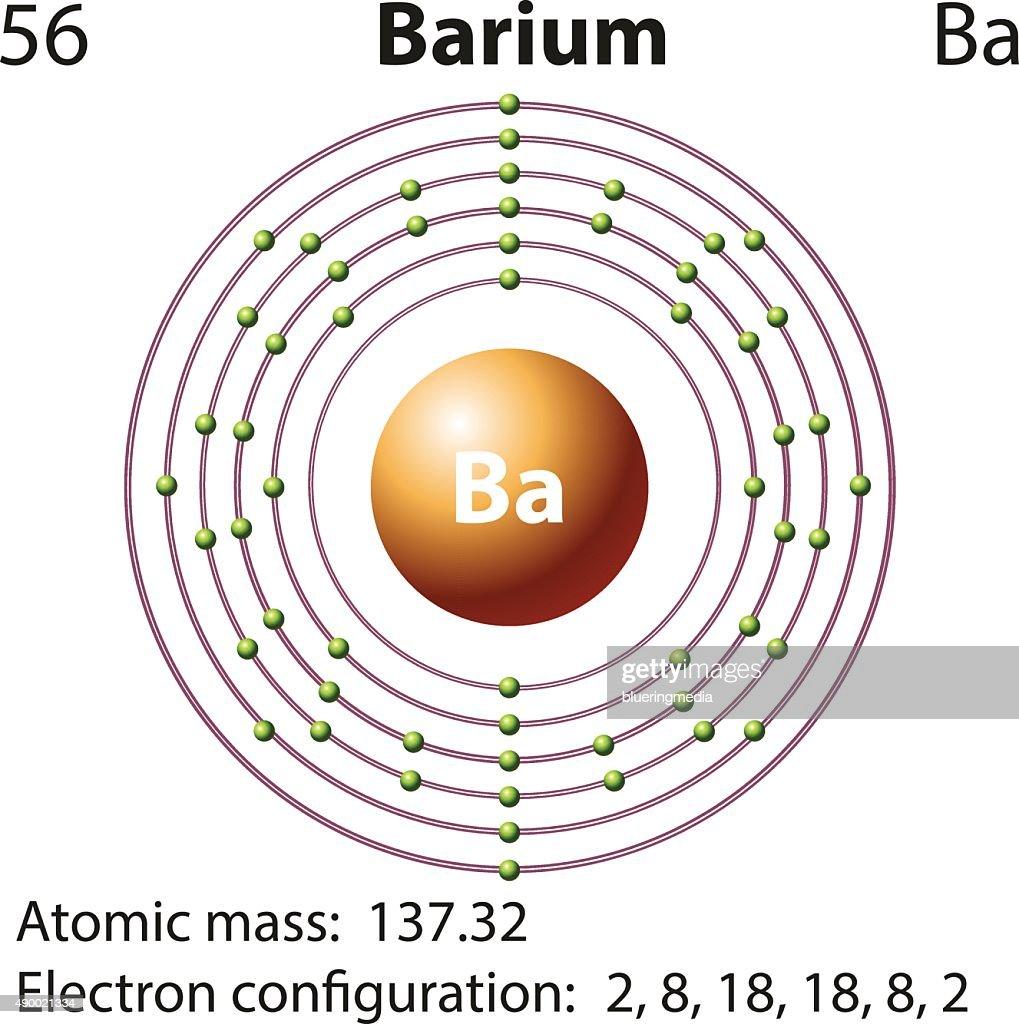 Symbol electron diagram  Barium