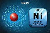 Symbol electron diagram for Nickel
