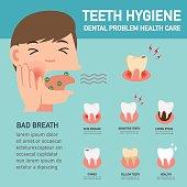 Teeth hygiene,Dental problem health care infographicsillustration.