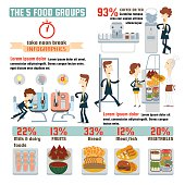 The 5 food groups Infographics.